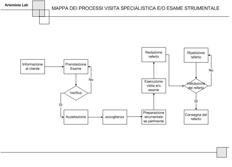 CARTA DEI SERVIZI MAPPA PROCESSI ESAMI STRUMENTALI